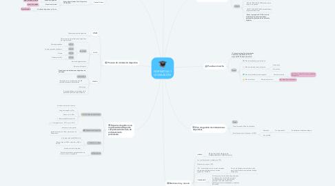 Mind Map: NORMATIVA Y LEGISLACIÓN