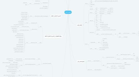 Mind Map: نظرية العقد