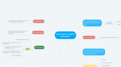 Mind Map: ¿Qué son los estilos docentes?