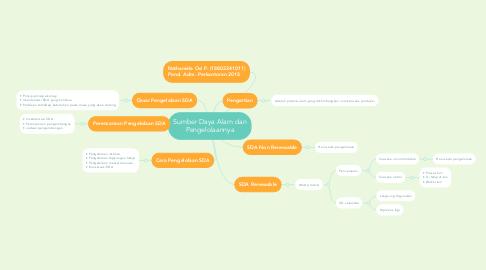 Mind Map: Sumber Daya Alam dan Pengelolaannya
