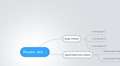 Mind Map: Память- это ...
