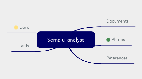 Mind Map: Somalu_analyse