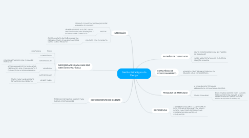 Mind Map: Gestão Estratégica do Design