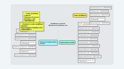 Mind Map: Профбюро студентів Факультету іноземних мов