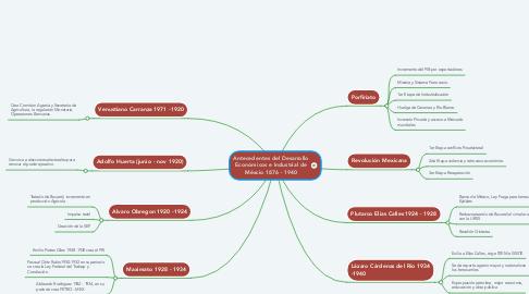 Mind Map: Antecedentes del Desarrollo Económicos e Industrial de Méxcio 1876 - 1940