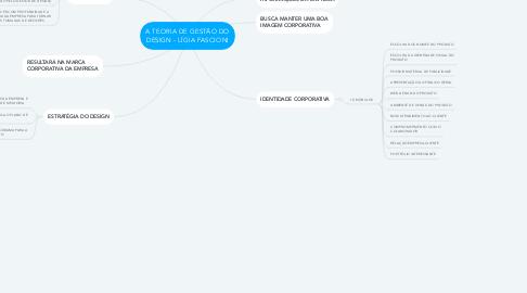 Mind Map: A TEORIA DE GESTÃO DO DESIGN - LÍGIA FASCIONI