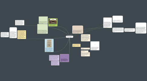 Mind Map: William Shakespeare and Queen Elizabeth's