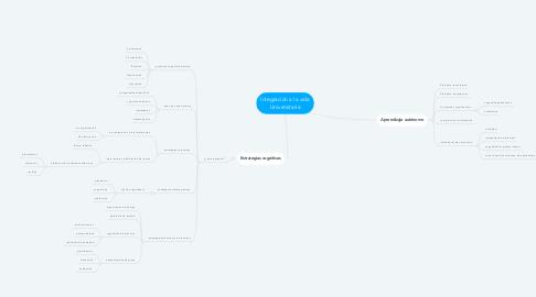 Mind Map: Integración a la vida Universitaria
