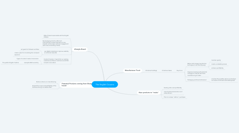 Mind Map: The English Cousins