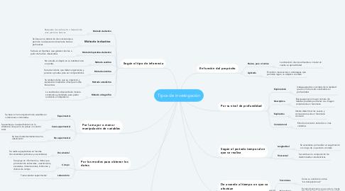 Mind Map: Tipos de investigaciòn