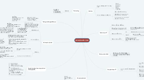 Mind Map: BONGDAFB.COM
