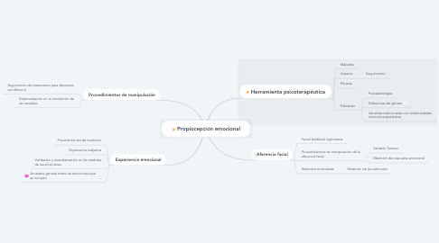 Mind Map: Propiocepción emocional