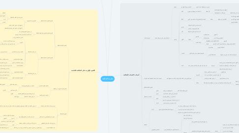 Mind Map: نظرية الملكية