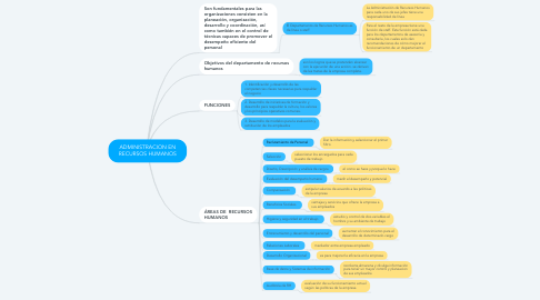 Mind Map: ADMINISTRACION EN RECURSOS HUMANOS