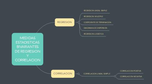 Mind Map: MEDIDAS ESTADISTICAS BIVARIANTES DE REGRESION Y CORRELACION