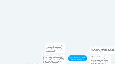 Mind Map: Protocolo de Cartagena y La carta de la tierra