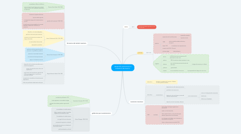Mind Map: desarrollo economico e industrial de mexico.