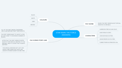Mind Map: STAR WARS THE FORCE AWAKENS