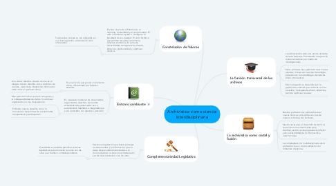 Mind Map: Archivística como ciencia Interdisciplinaria