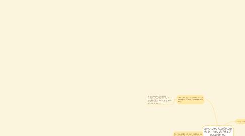 Mind Map: COMUNIDAD ECONÓMICA DE ESTADOS DE ÁFRICA OCCIDENTAL