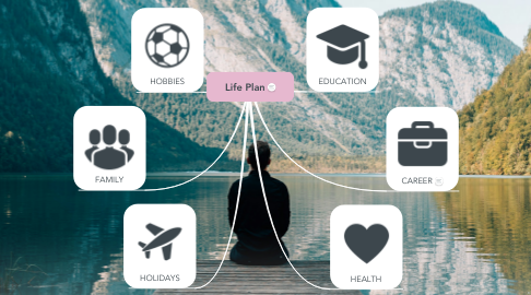 Mind Map: Life Plan