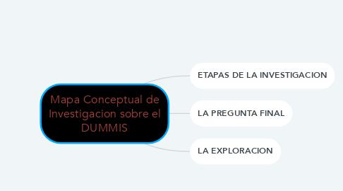 Mind Map: Mapa Conceptual de Investigacion sobre el DUMMIS