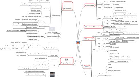 Mind Map: EG