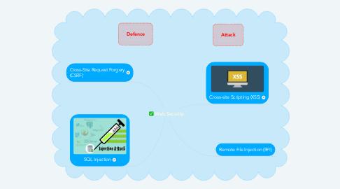 Mind Map: Web Security