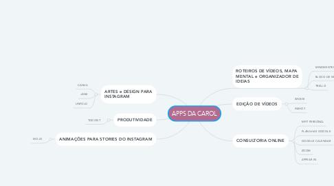 Mind Map: APPS DA CAROL