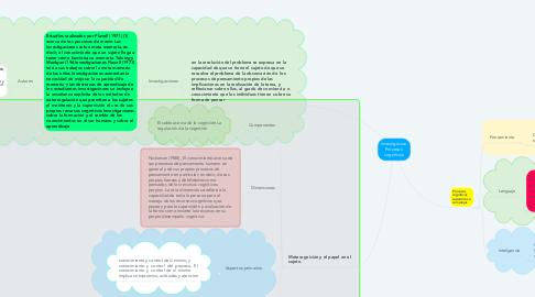 Mind Map: Investigacion  Procesos  cognitivos