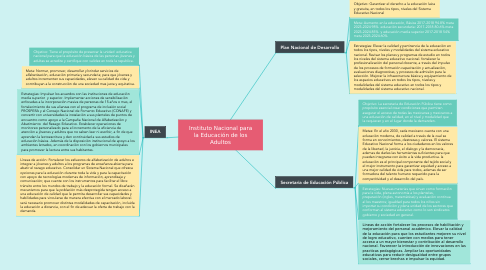 Mind Map: Estructuras y funciones de las instituciones gubernamentales