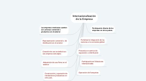 Mind Map: Internacionalización de la Empresa