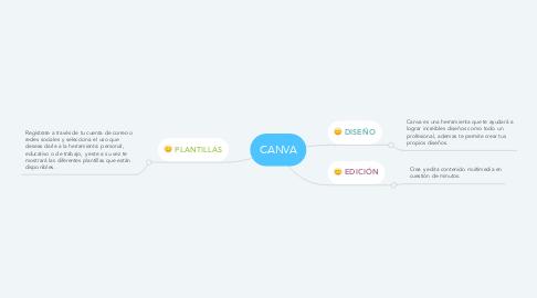 Mind Map: CANVA