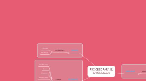 Mind Map: PROCESO PARA EL APRENDIZAJE