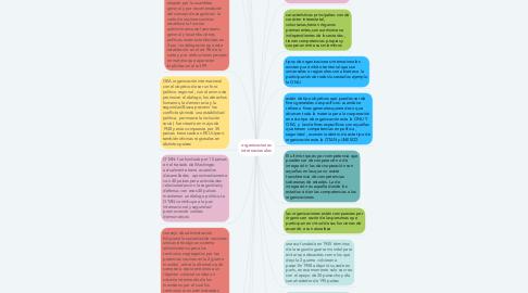 Mind Map: organizaciones internacionales