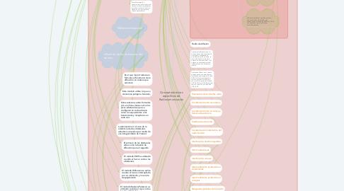 Mind Map: Conceptos de dominio de tiempo