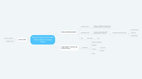 Mind Map: EVOLUCION DE LOS SERES VIVOS-UNAD-JULIANA DAZA