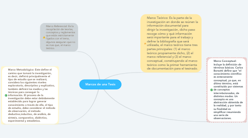 Mind Map: Marcos de una Tesis
