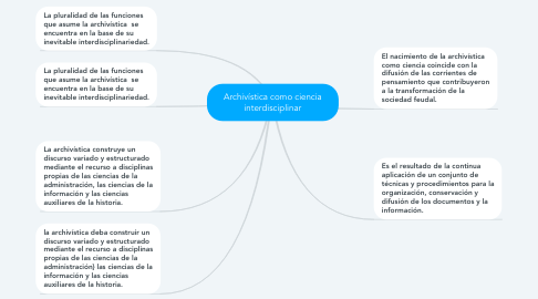 Mind Map: Archivística como ciencia interdisciplinar
