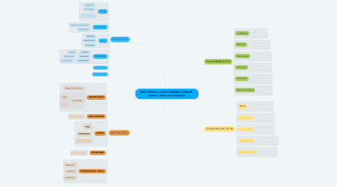 Mind Map: SWISS FACULTY of GASTRONOMIC SCIENCES   Center of Research & Innovation