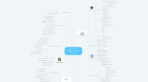 Mind Map: ANÁLISIS DE LOS MÉTODOS DIDÁCTICOS EN LA ENSEÑANZA Roberto Gómez López