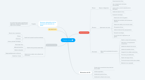 Mind Map: Gestión clínica