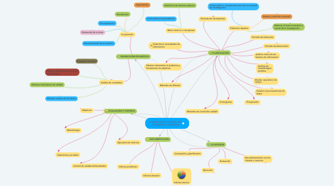 Mind Map: etapas para el inicio de una investigación estadística