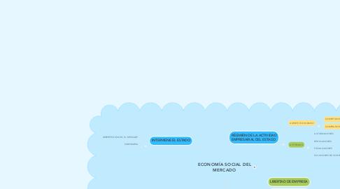Mind Map: ECONOMÍA SOCIAL DEL MERCADO