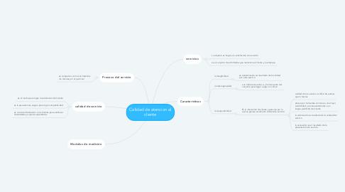 Mind Map: Calidad de atencion al cliente