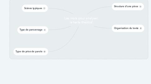 Mind Map: Les mots pour analyser le texte théâtral