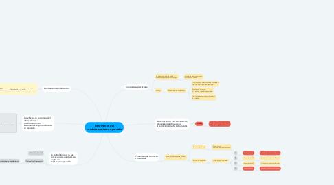 Mind Map: Fenómenos del condicionamiento operante