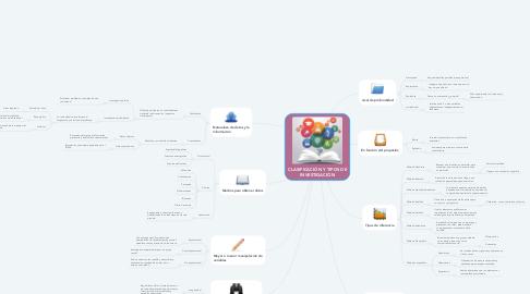 Mind Map: CLASIFICACIÓN Y TIPOS DE INVESTIGACIÓN