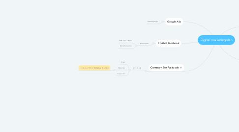 Mind Map: Digital marketingplan