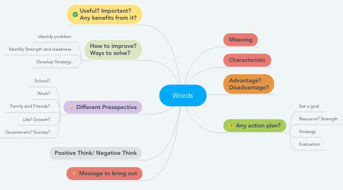 Mind Map: Words